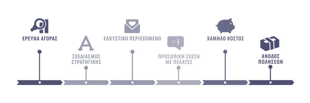 SMS Marketing | Decelopgreece
